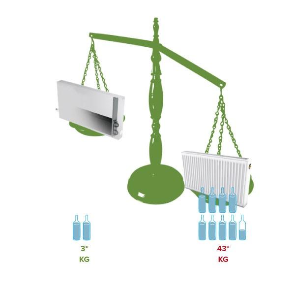 Avantage du convecteur : Il utilise moins d'eau qu'un radiateur