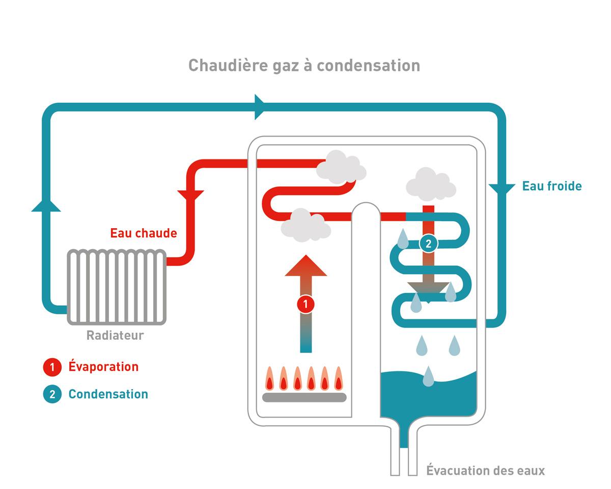 Schéma : Fonctionnement d'une chaudière au gaz à condensation