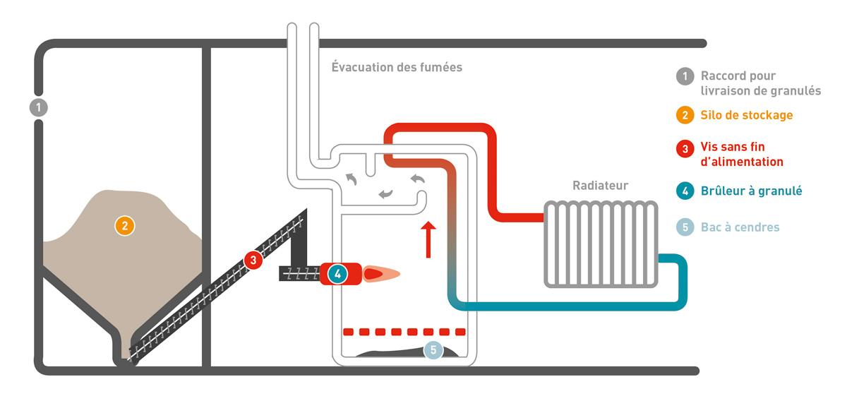 Schéma : Fonctionnement d'une chaudière à pellets à condensation