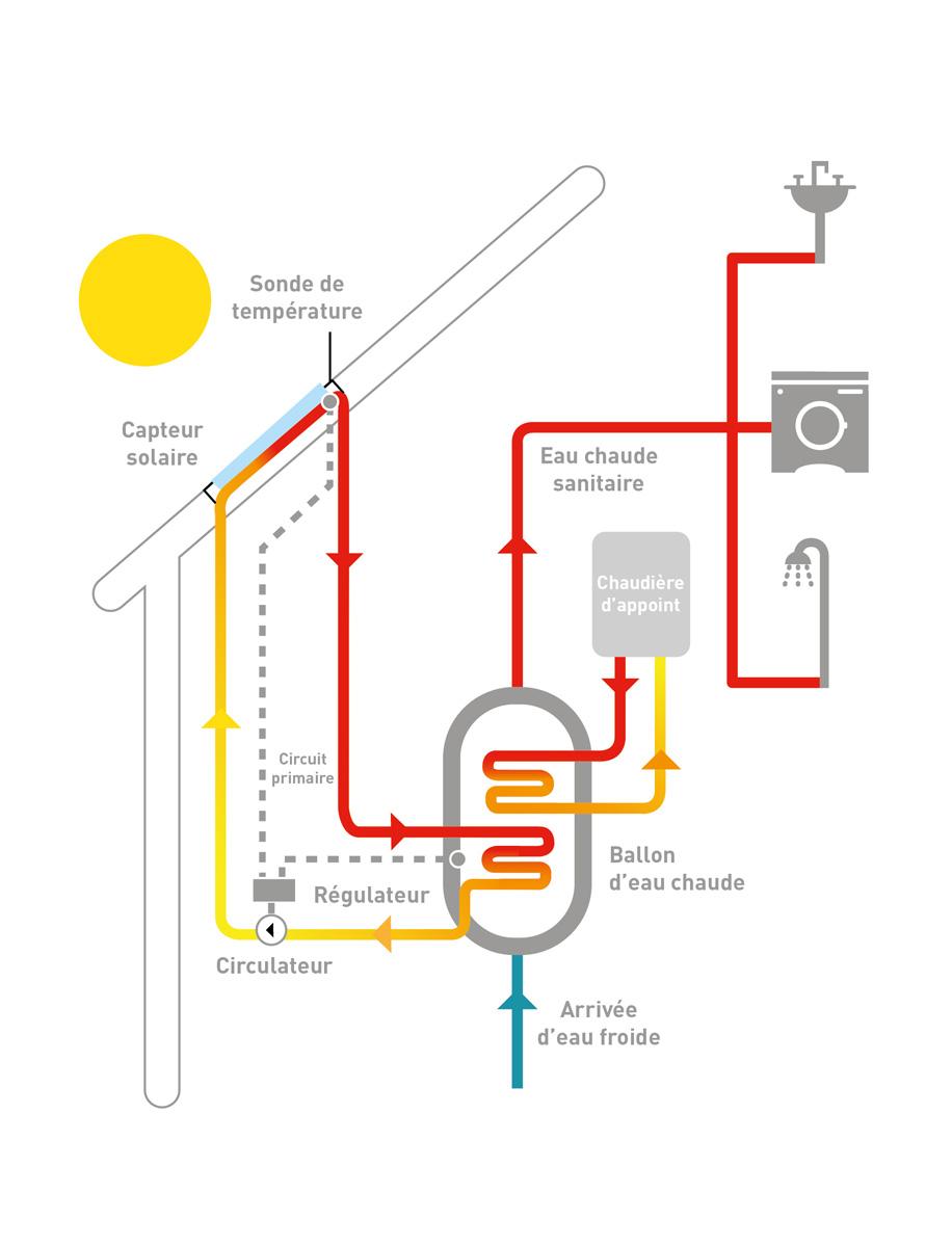 nergie solaire thermique panneaux solaires capteurs solaires induscabel salle de bains. Black Bedroom Furniture Sets. Home Design Ideas