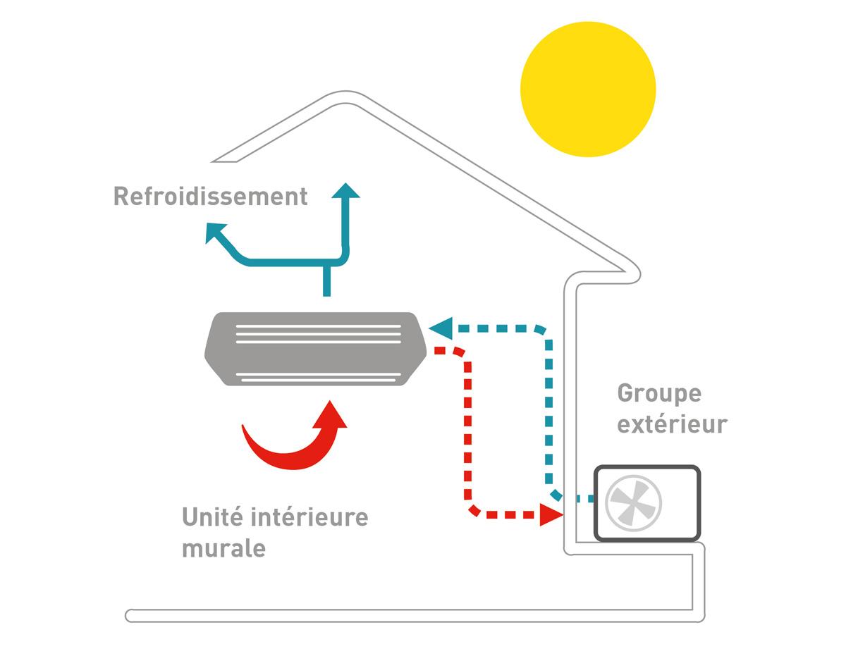 climatisation nos pompes chaleur climatiseurs. Black Bedroom Furniture Sets. Home Design Ideas