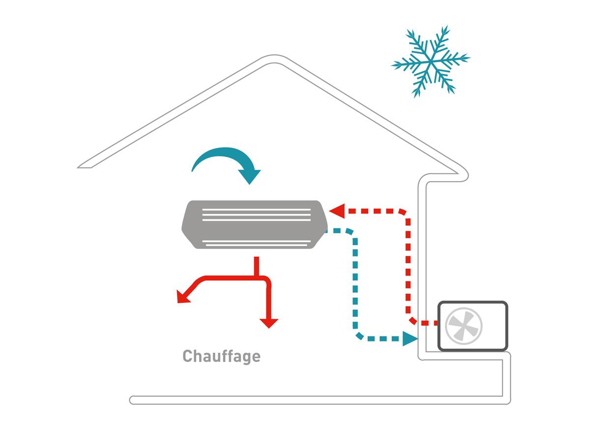 Schéma : Comment fonctionne un climatiseur / Pompe à chaleur air-air en hiver ?