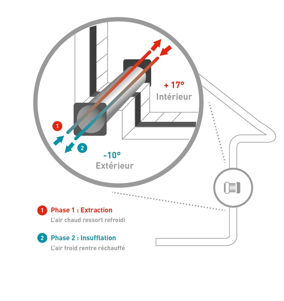 ventilation pour pi ce individuelle salle de bains cuisine buanderie individuelle simple et. Black Bedroom Furniture Sets. Home Design Ideas