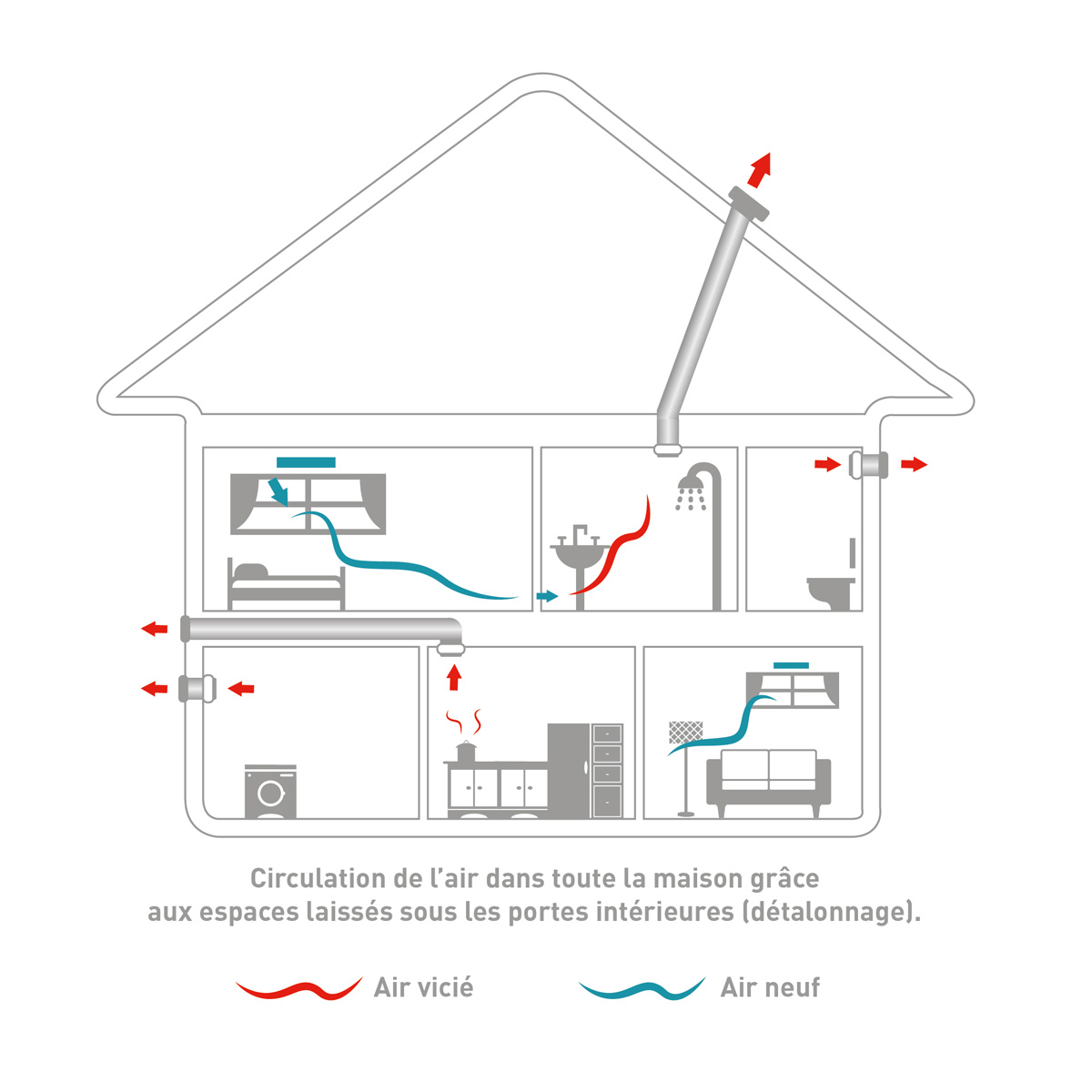 "Schéma : Comment fonctionne la ventilation individuelle ""simple flux"" ?"
