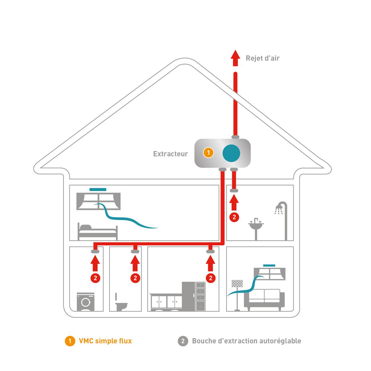 ventilation m canique contr l e vmc simple flux induscabel salle de bains chauffage et cuisine. Black Bedroom Furniture Sets. Home Design Ideas