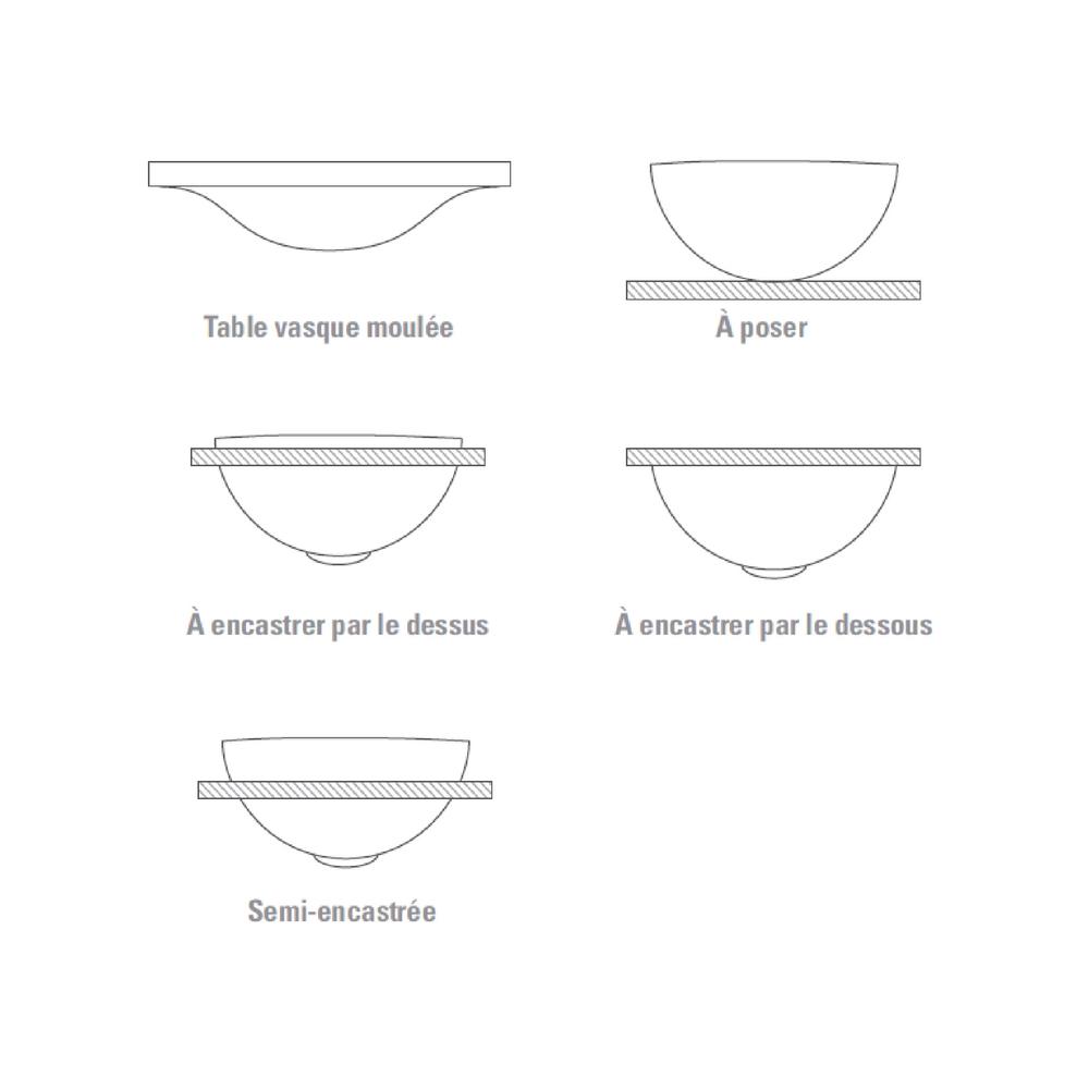 Modèles de vasques possibles - Induscabel